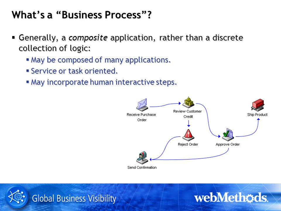 Whats a Business Process.
