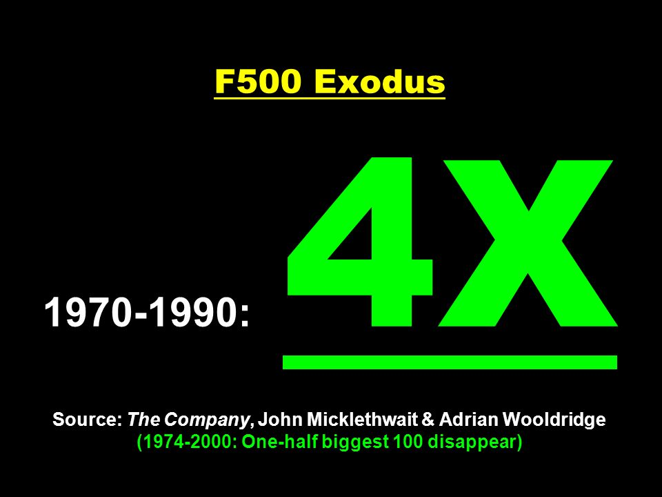 F500 Exodus 1970-1990: 4X Source: The Company, John Micklethwait & Adrian Wooldridge (1974-2000: One-half biggest 100 disappear)