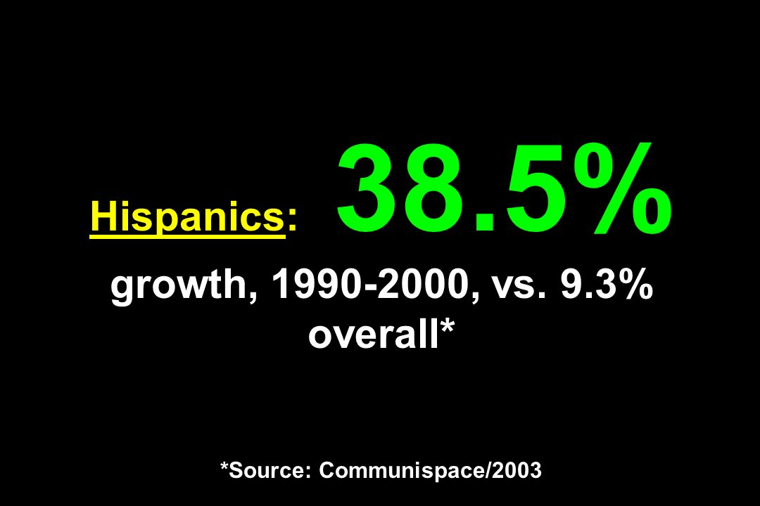 Hispanics: 38.5% growth, 1990-2000, vs. 9.3% overall* *Source: Communispace/2003