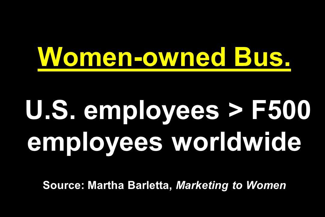 Women-owned Bus. U.S. employees > F500 employees worldwide Source: Martha Barletta, Marketing to Women