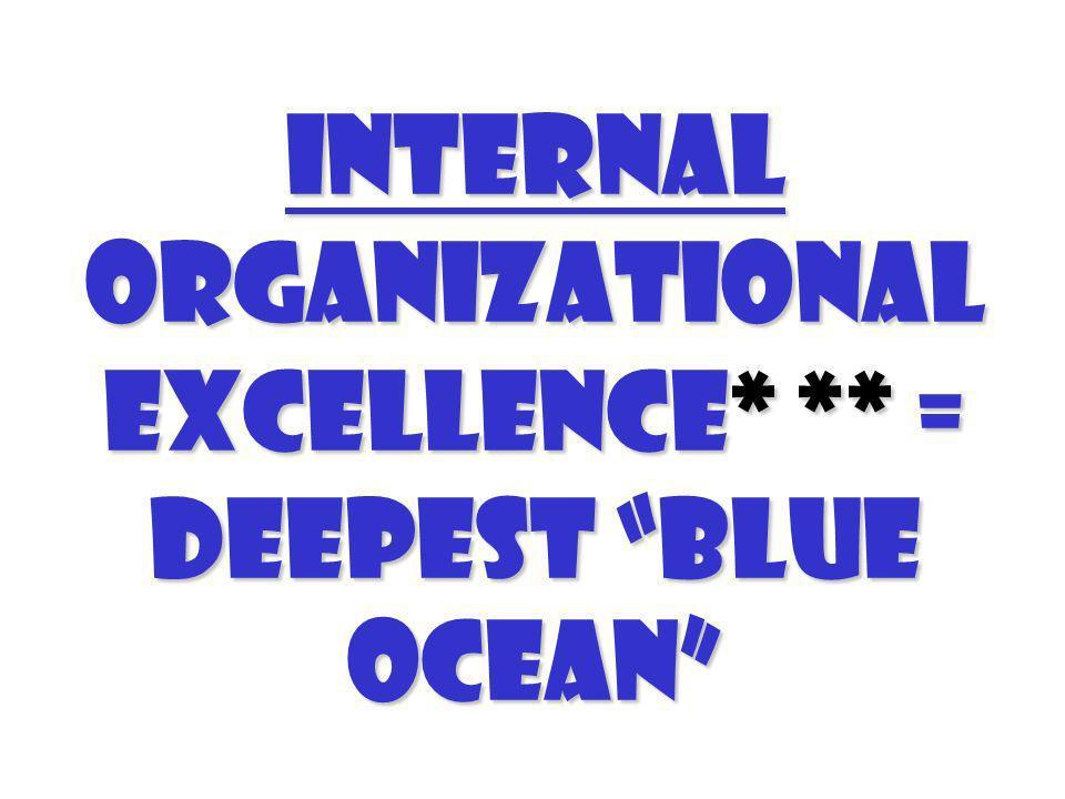 Internal organizational excellence* ** = Deepest Blue Ocean