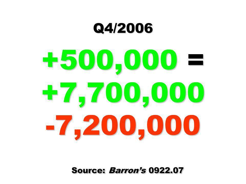 Q4/2006 +500,000 = +7,700,000 -7,200,000 Source: Barrons 0922.07