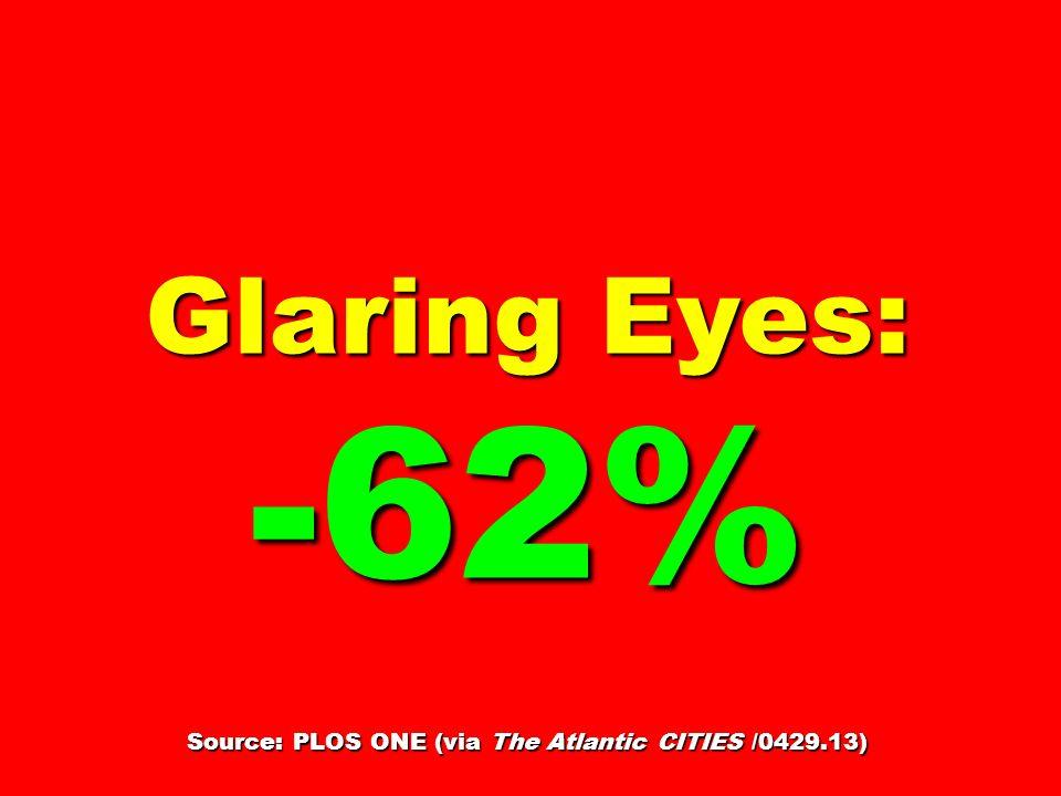 Glaring Eyes: -62% Source: PLOS ONE (via The Atlantic CITIES /0429.13)