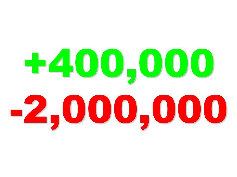 +400,000 -2,000,000
