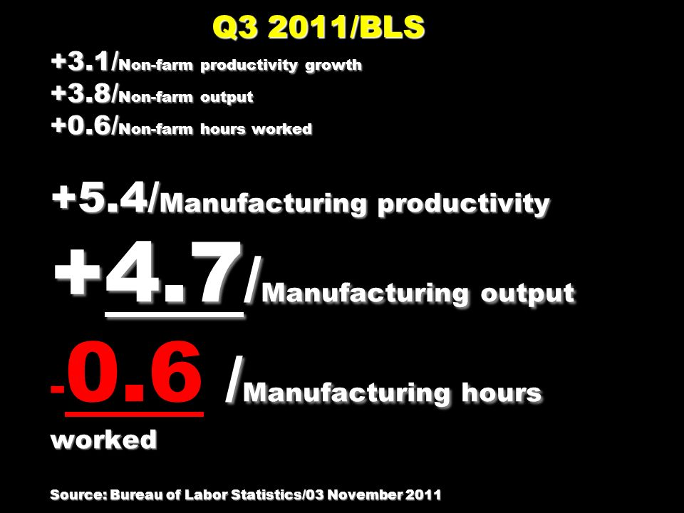 Q3 2011/BLS +3.1/ Non-farm productivity growth +3.8/ Non-farm output +0.6/ Non-farm hours worked +5.4/ Manufacturing productivity +4.7 / Manufacturing