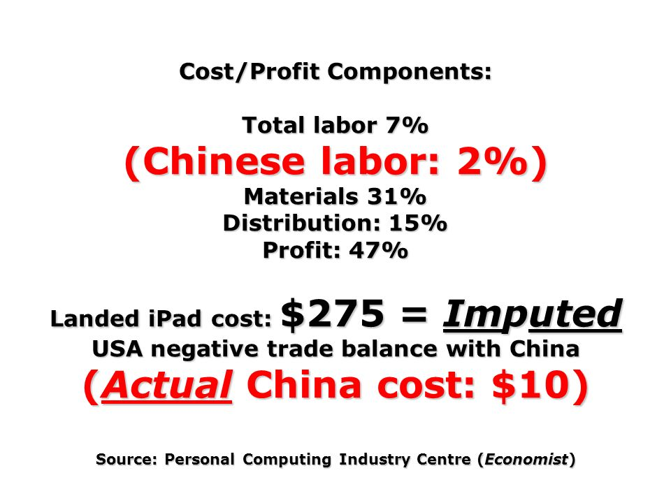 Cost/Profit Components: Total labor 7% (Chinese labor: 2%) Materials 31% Distribution: 15% Profit: 47% Landed iPad cost: $275 = Imputed USA negative t