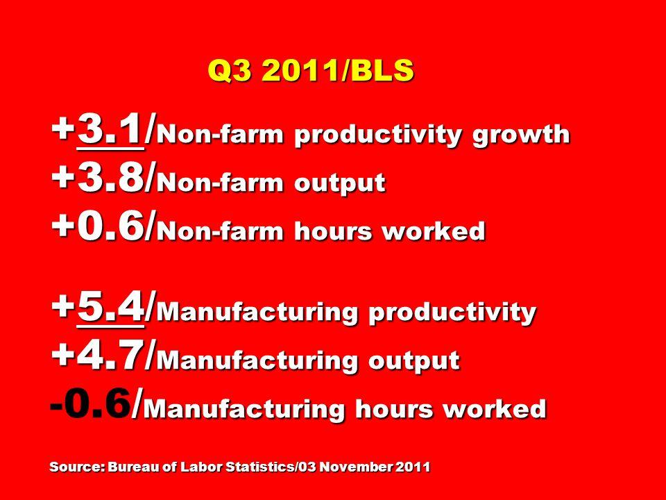 Q3 2011/BLS +3.1/ Non-farm productivity growth +3.8/ Non-farm output +0.6/ Non-farm hours worked +5.4/ Manufacturing productivity +4.7/ Manufacturing output / Manufacturing hours worked Source: Bureau of Labor Statistics/03 November 2011 Q3 2011/BLS +3.1/ Non-farm productivity growth +3.8/ Non-farm output +0.6/ Non-farm hours worked +5.4/ Manufacturing productivity +4.7/ Manufacturing output -0.6/ Manufacturing hours worked Source: Bureau of Labor Statistics/03 November 2011