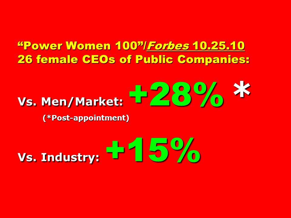 Power Women 100/Forbes 10.25.10 26 female CEOs of Public Companies: Vs. Men/Market: +28% * (*Post-appointment) Vs. Industry: +15%