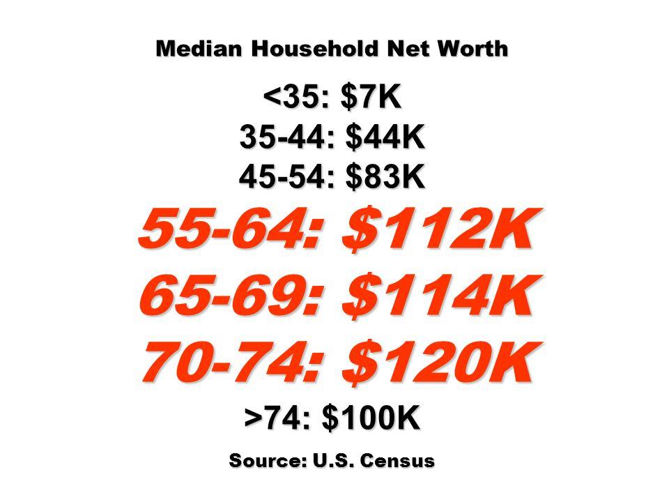 Median Household Net Worth 74: $100K Source: U.S. Census