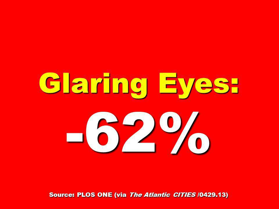 Glaring Eyes: -62% Source: PLOS ONE (via The Atlantic CITIES /0429.13)