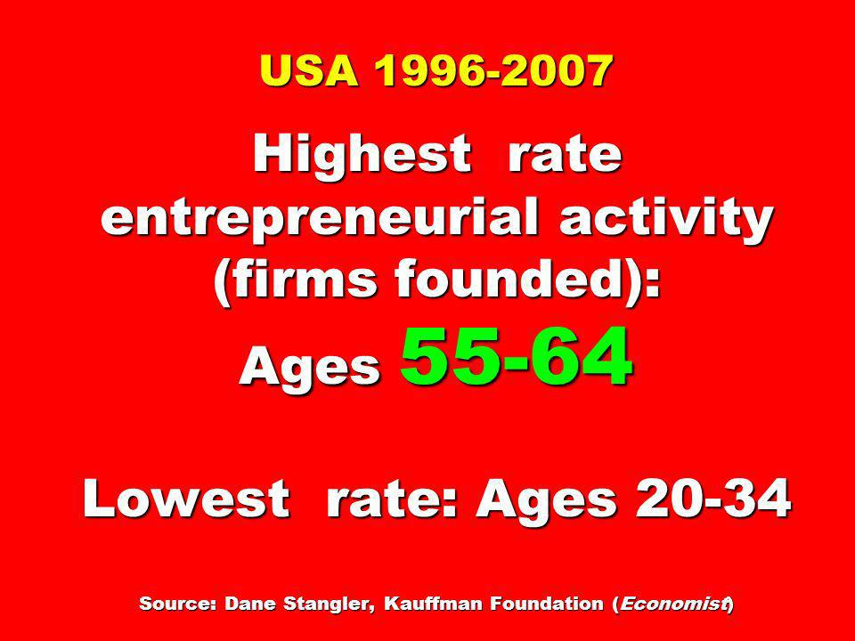 USA 1996-2007 Highest rate entrepreneurial activity (firms founded): Ages 55-64 Lowest rate: Ages 20-34 Source: Dane Stangler, Kauffman Foundation (Ec