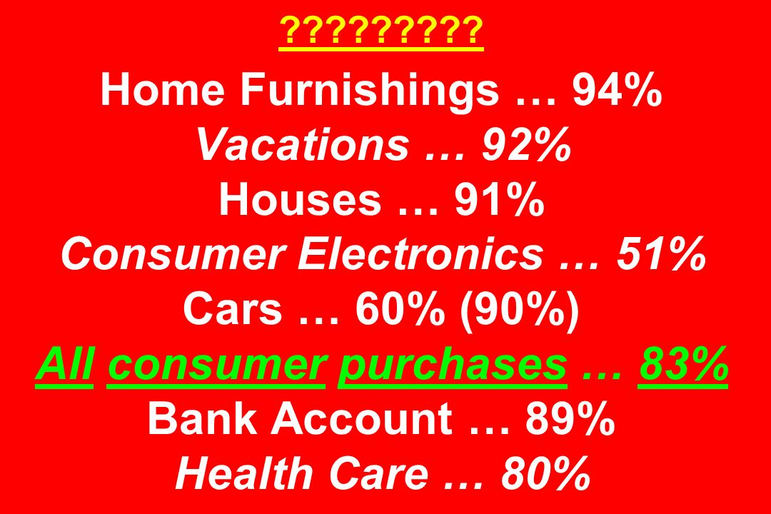 ????????? Home Furnishings … 94% Vacations … 92% Houses … 91% Consumer Electronics … 51% Cars … 60% (90%) All consumer purchases … 83% Bank Account …