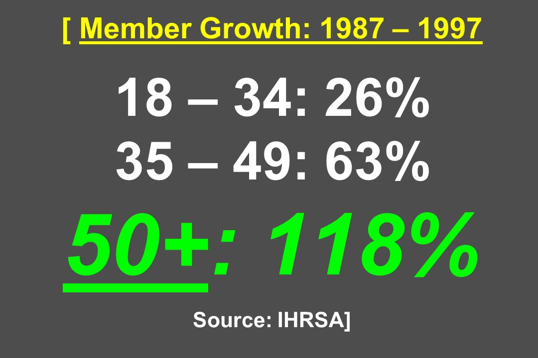 [ Member Growth: 1987 – 1997 18 – 34: 26% 35 – 49: 63% 50+: 118% Source: IHRSA]