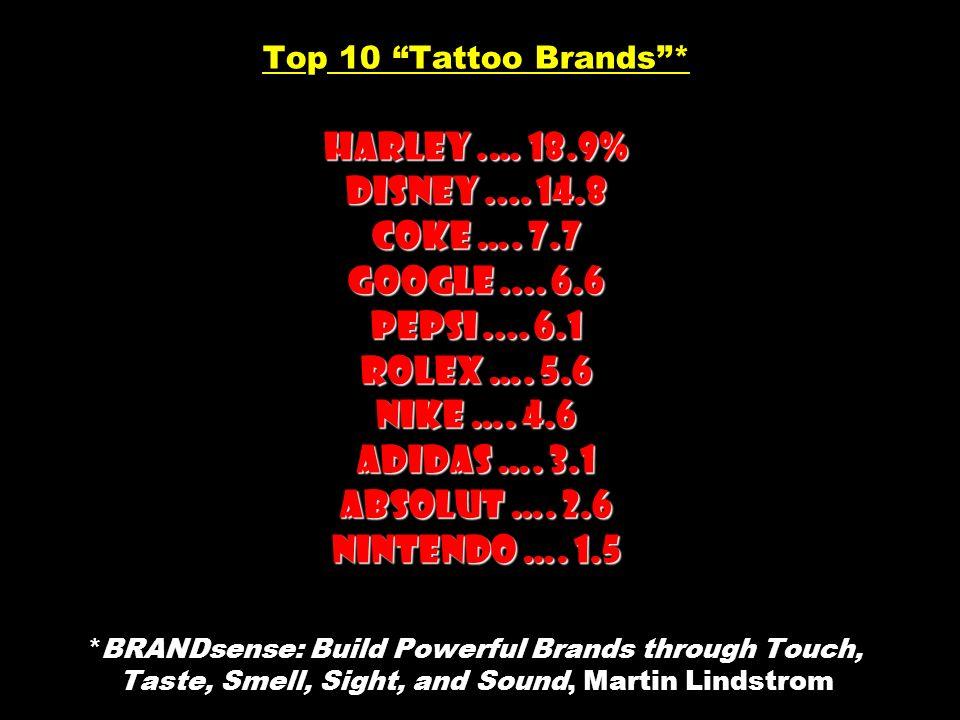 Harley.… 18.9% Disney.... 14.8 Coke …. 7.7 Google.... 6.6 Pepsi.... 6.1 Rolex …. 5.6 Nike …. 4.6 Adidas …. 3.1 Absolut …. 2.6 Nintendo …. 1.5 Top 10 T