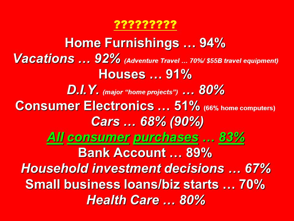 Home Furnishings … 94% Vacations … 92% Houses … 91% D.I.Y. … 80% Consumer Electronics … 51% Cars … 68% (90%) All consumer purchases … 83% Bank Account