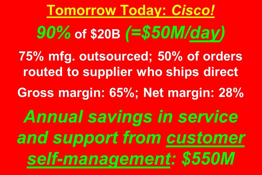 Tomorrow Today: Cisco. 90% of $20B (=$50M/day) 75% mfg.
