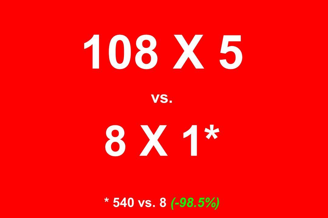 108 X 5 vs. 8 X 1* * 540 vs. 8 (-98.5%)