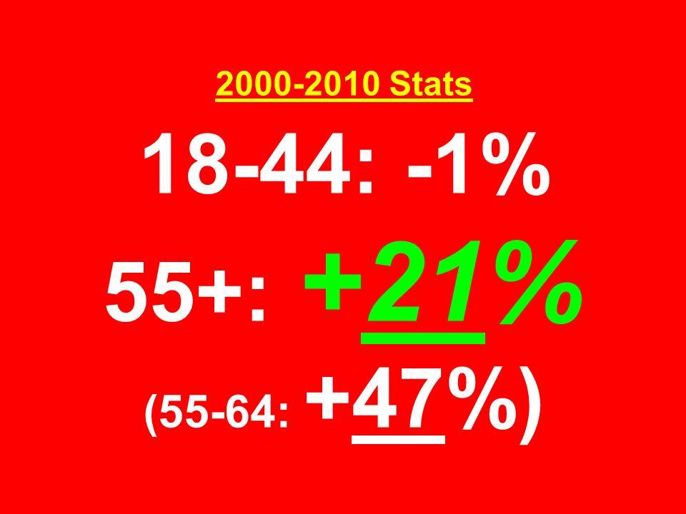 2000-2010 Stats 18-44: -1% 55+: +21% (55-64: +47%)