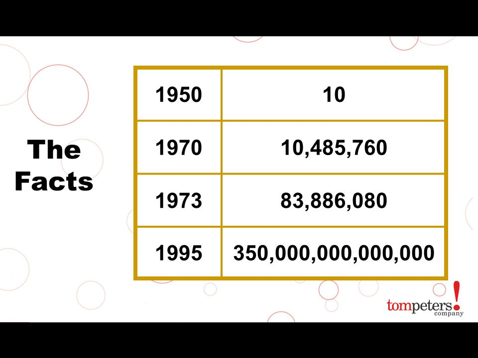 The Facts 195010 197010,485,760 197383,886,080 1995350,000,000,000,000