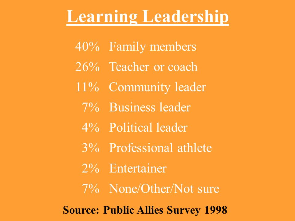 Learning Leadership 40% Family members 26% Teacher or coach 11% Community leader 7% Business leader 4% Political leader 3% Professional athlete 2% Ent