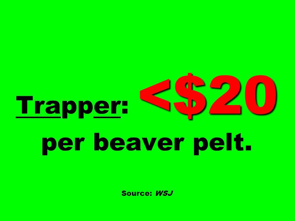 <$20 Trapper: <$20 per beaver pelt. Source: WSJ