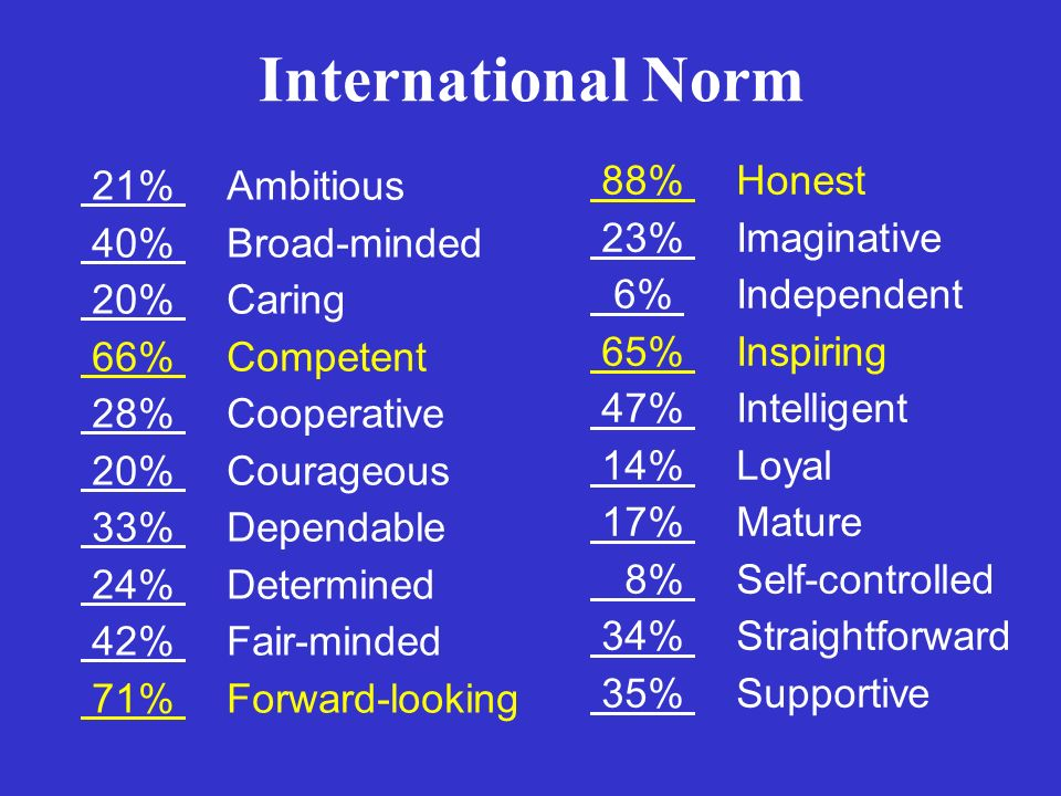International Norm 21% Ambitious 40% Broad-minded 20% Caring 66% Competent 28% Cooperative 20% Courageous 33% Dependable 24% Determined 42% Fair-minde