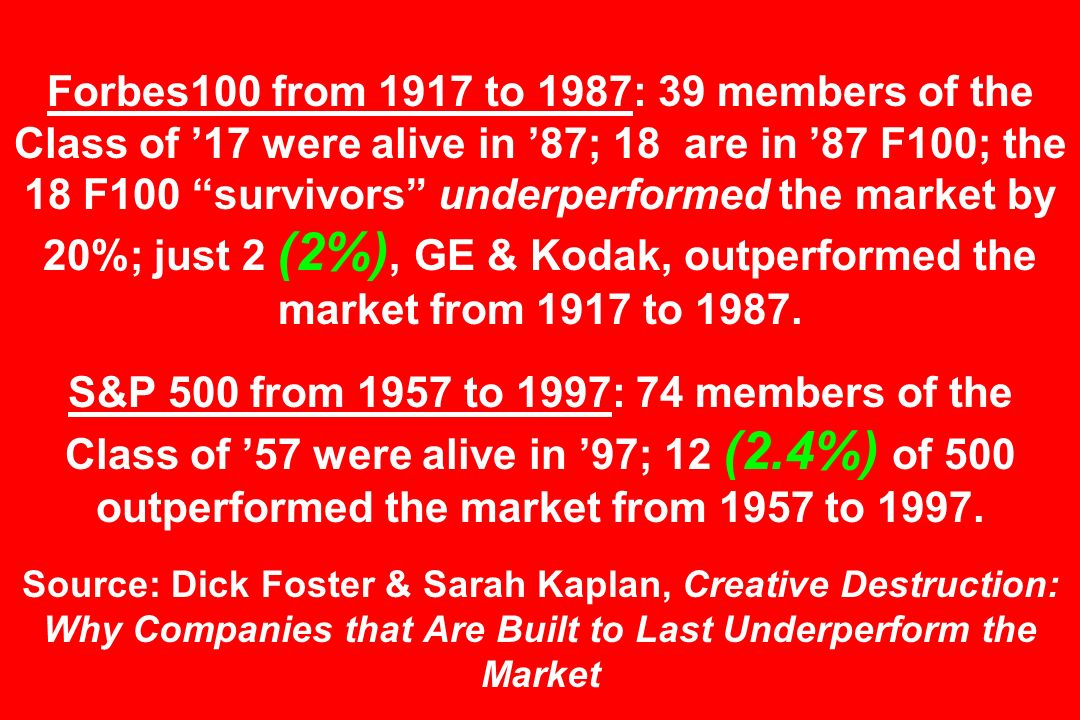 Forbes100 from 1917 to 1987: 39 members of the Class of 17 were alive in 87; 18 are in 87 F100; the 18 F100 survivors underperformed the market by 20%