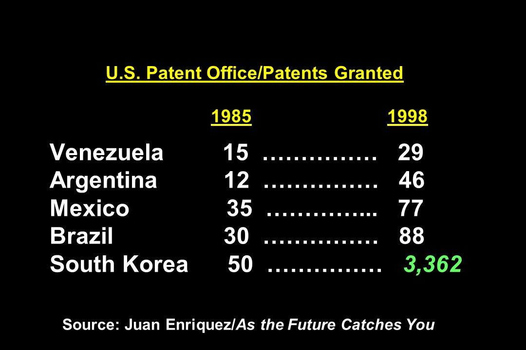 U.S. Patent Office/Patents Granted 1985 1998 Venezuela 15 …………… 29 Argentina 12 …………… 46 Mexico 35 …………... 77 Brazil 30 …………… 88 South Korea 50 ……………