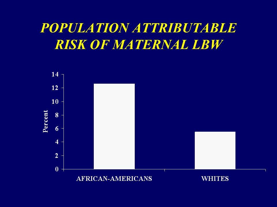 POPULATION ATTRIBUTABLE RISK OF MATERNAL LBW