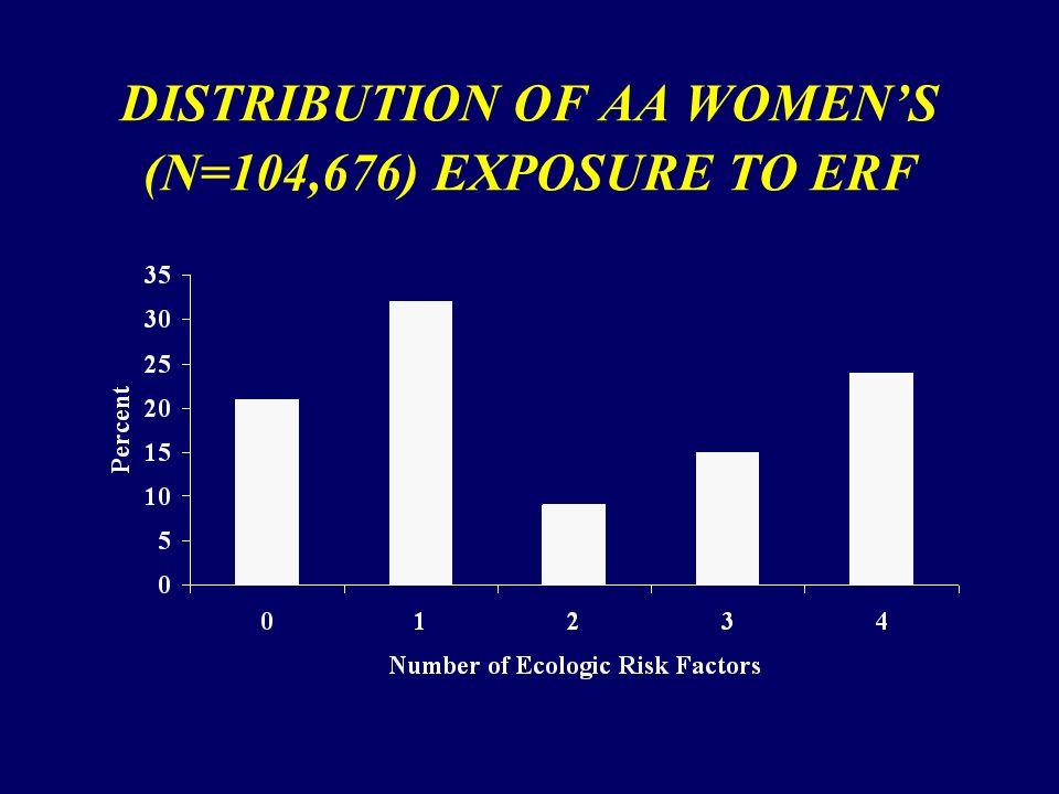 DISTRIBUTION OF AA WOMENS (N=104,676) EXPOSURE TO ERF