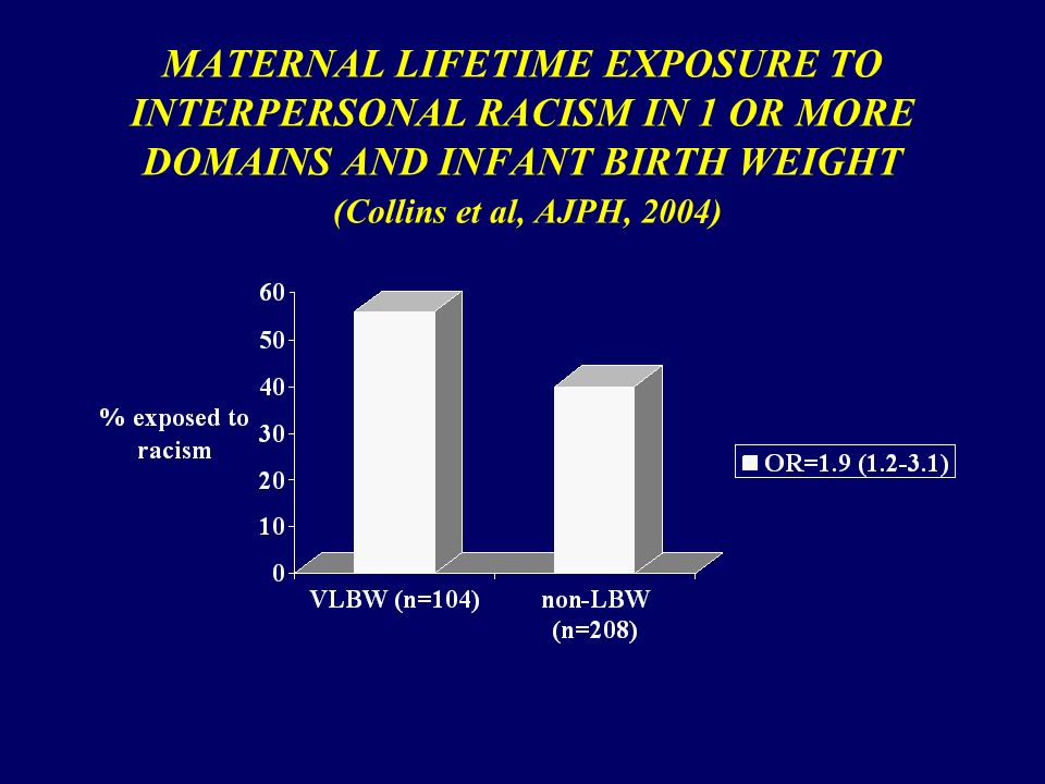 MATERNAL LIFETIME EXPOSURE TO INTERPERSONAL RACISM IN 1 OR MORE DOMAINS AND INFANT BIRTH WEIGHT (Collins et al, AJPH, 2004)