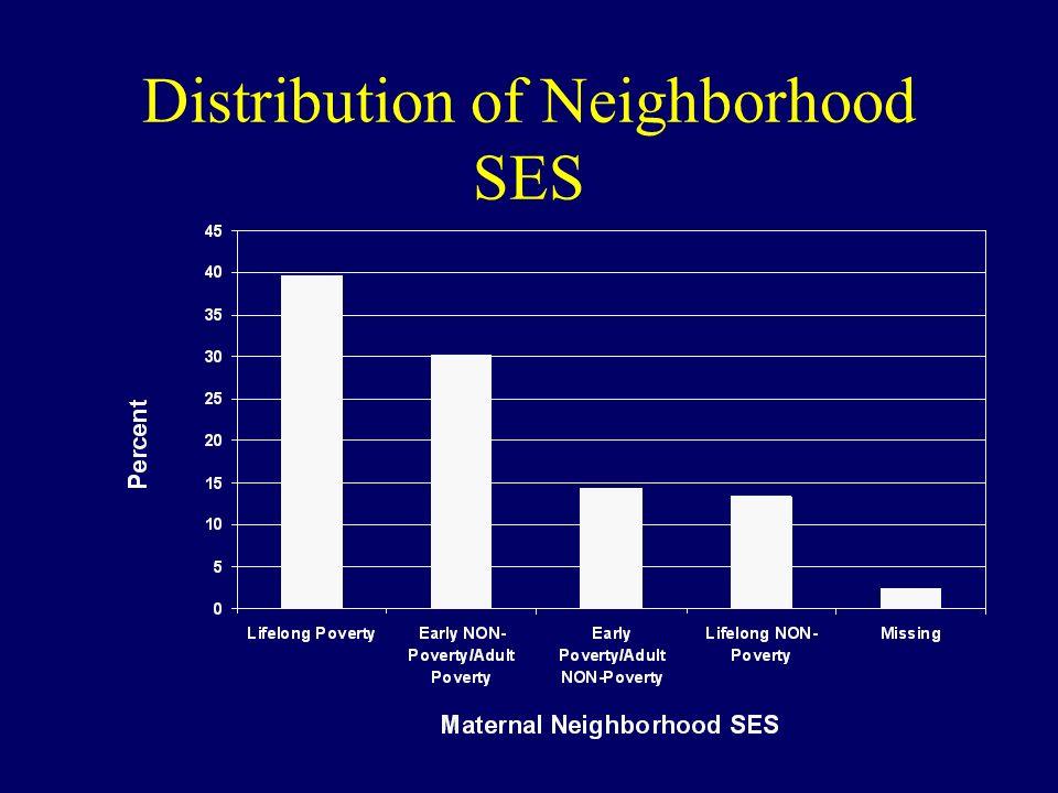 Distribution of Neighborhood SES