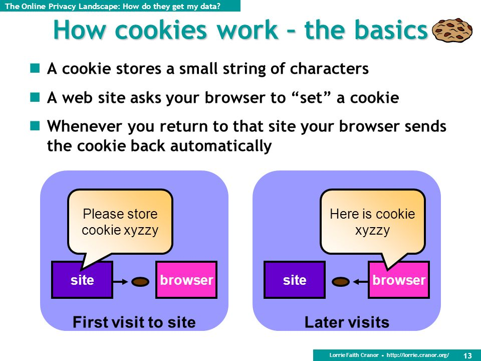 Lorrie Faith Cranor http://lorrie.cranor.org/ 13 How cookies work – the basics A cookie stores a small string of characters A web site asks your browser to set a cookie Whenever you return to that site your browser sends the cookie back automatically browsersite Please store cookie xyzzy First visit to site browsersite Here is cookie xyzzy Later visits The Online Privacy Landscape: How do they get my data?