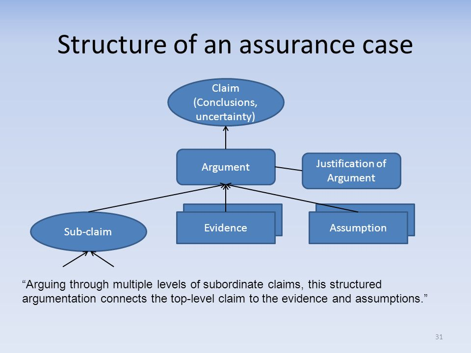 Structure of an assurance case 31 Arguing through multiple levels of subordinate claims, this structured argumentation connects the top-level claim to