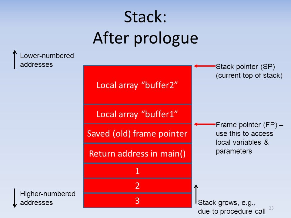 Stack: After prologue 23 Lower-numbered addresses Higher-numbered addresses Frame pointer (FP) – use this to access local variables & parameters Retur