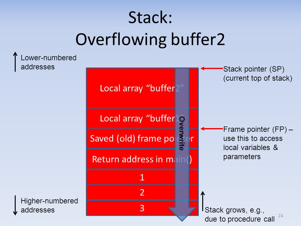 Stack: Overflowing buffer2 24 Lower-numbered addresses Higher-numbered addresses Frame pointer (FP) – use this to access local variables & parameters