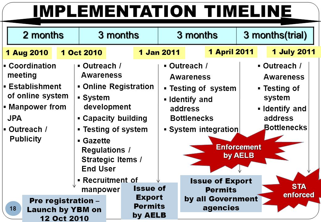 18 IMPLEMENTATION TIMELINE 2 months 3 months 3 months(trial) Coordination meeting Establishment of online system Manpower from JPA Outreach / Publicit