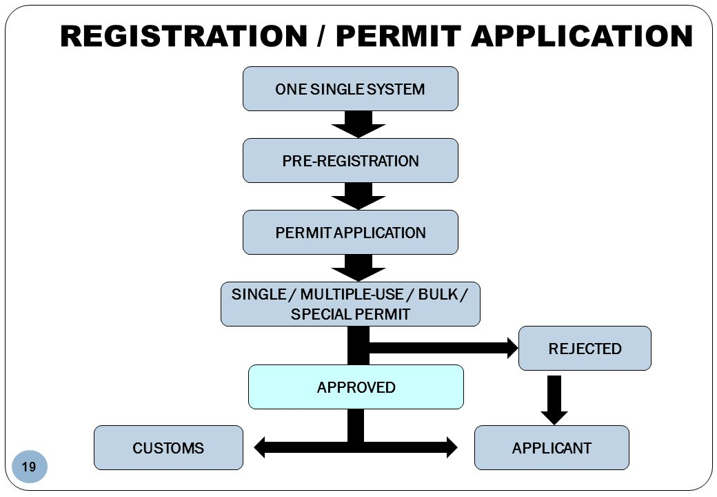 REGISTRATION / PERMIT APPLICATION SINGLE / MULTIPLE-USE / BULK PERMIT CUSTOMS ONE SINGLE SYSTEM PRE-REGISTRATION PERMIT APPLICATION APPLICANT SINGLE /