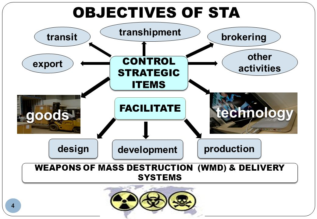 technology goods FACILITATE OBJECTIVES OF STA WEAPONS OF MASS DESTRUCTION (WMD) & DELIVERY SYSTEMS design development production export transit transh