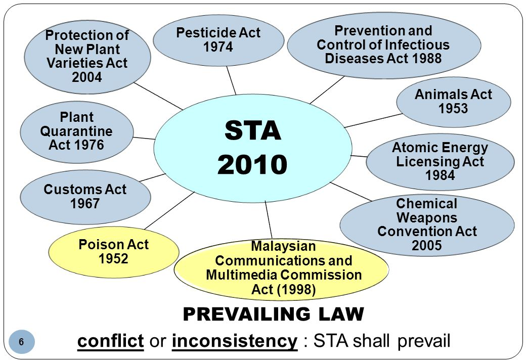 PREVAILING LAW STA 2010 Plant Quarantine Act 1976 Animals Act 1953 Prevention and Control of Infectious Diseases Act 1988 Atomic Energy Licensing Act