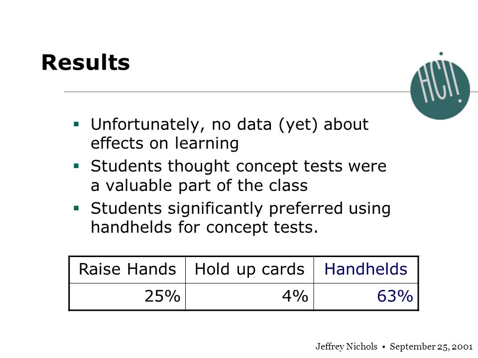Jeffrey Nichols September 25, 2001 Results Unfortunately, no data (yet) about effects on learning Students thought concept tests were a valuable part