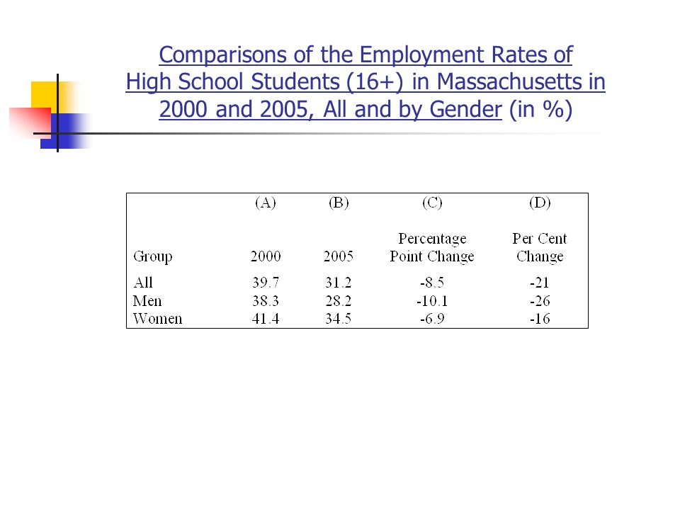 Comparisons of the Employment Rates of High School Students (16+) in Massachusetts in 2000 and 2005, All and by Gender (in %)