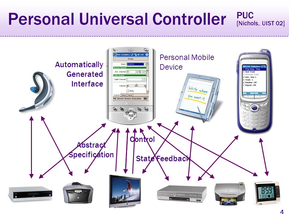 4 Personal Universal Controller Personal Mobile Device Abstract Specification Control State Feedback Automatically Generated Interface PUC [Nichols, UIST 02]