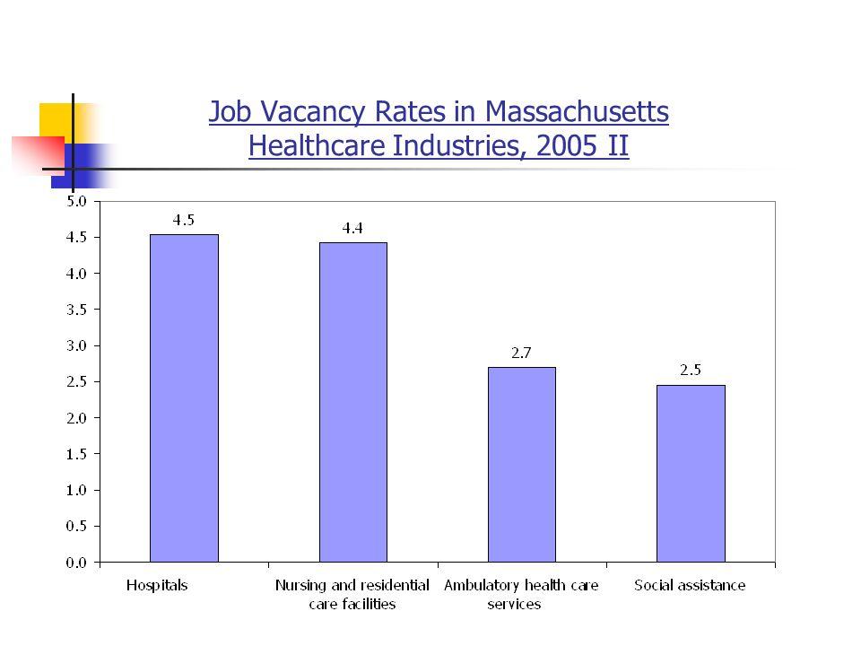 Job Vacancy Rates in Massachusetts Healthcare Industries, 2005 II