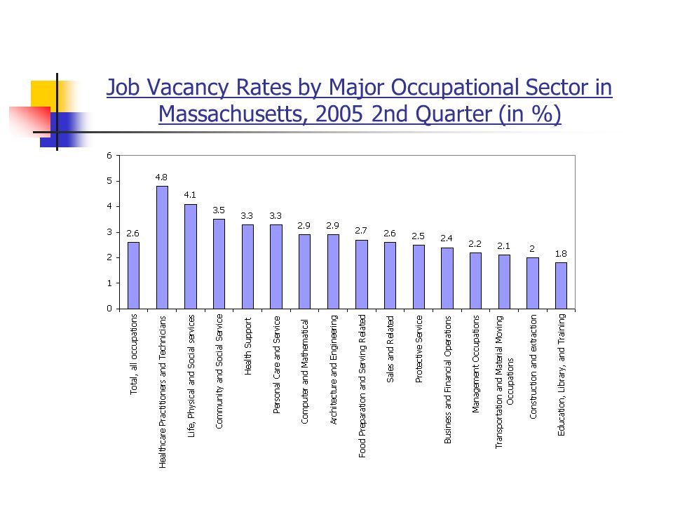 Job Vacancy Rates by Major Occupational Sector in Massachusetts, 2005 2nd Quarter (in %)