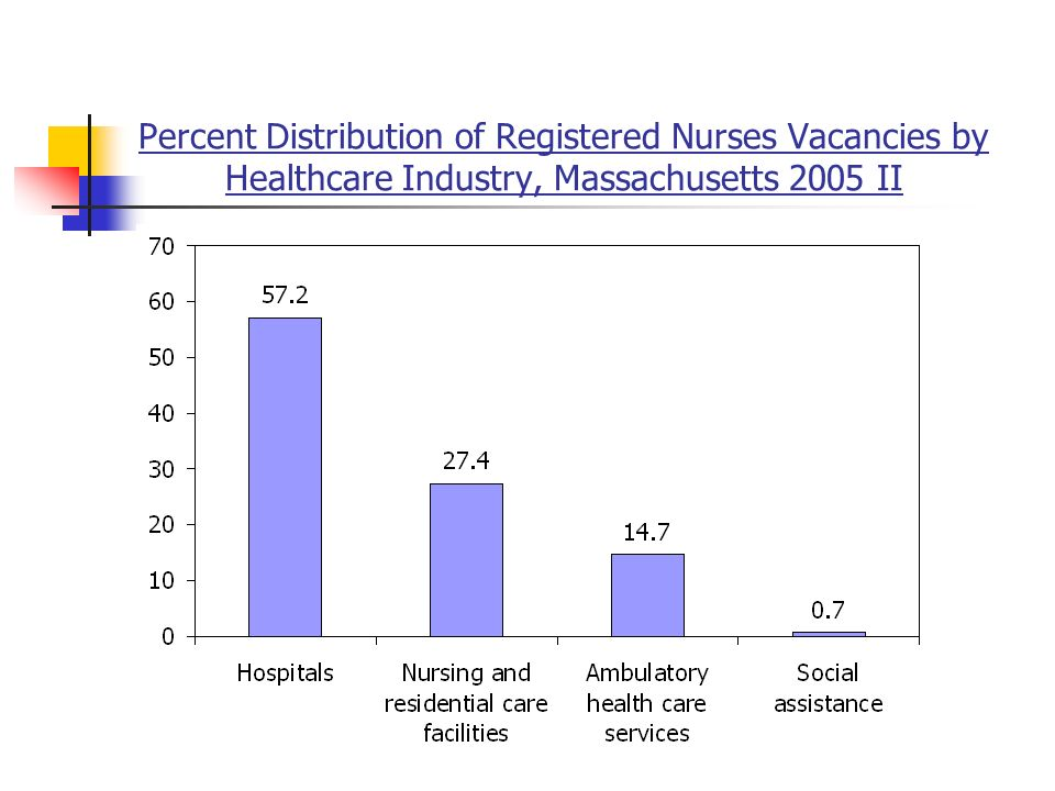 Percent Distribution of Registered Nurses Vacancies by Healthcare Industry, Massachusetts 2005 II