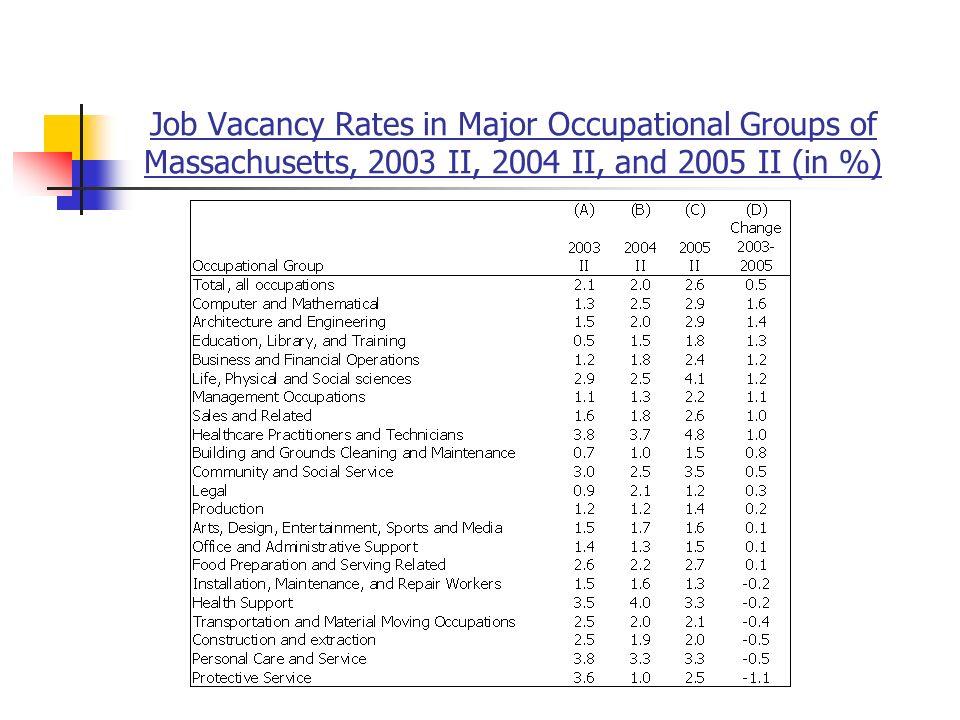Job Vacancy Rates in Major Occupational Groups of Massachusetts, 2003 II, 2004 II, and 2005 II (in %)