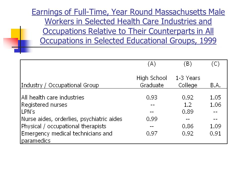 Earnings of Full-Time, Year Round Massachusetts Male Workers in Selected Health Care Industries and Occupations Relative to Their Counterparts in All