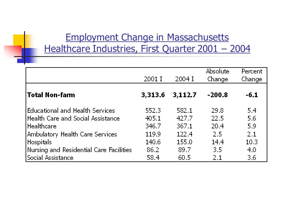 Employment Change in Massachusetts Healthcare Industries, First Quarter 2001 – 2004