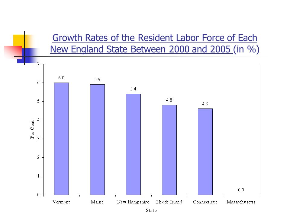 Growth Rates of the Resident Labor Force of Each New England State Between 2000 and 2005 (in %)